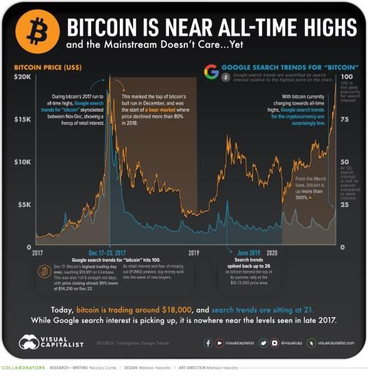 Bitcoin Google Trends Mainstream