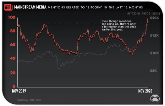 Mainstream Media Mentions of Bitcoin