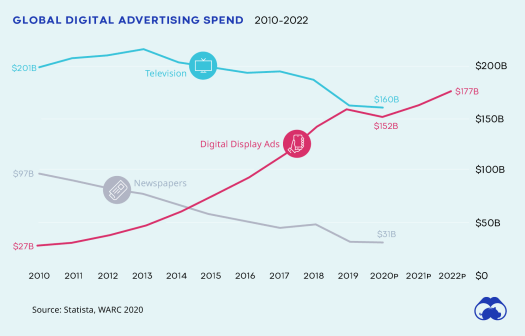 global advertising spend