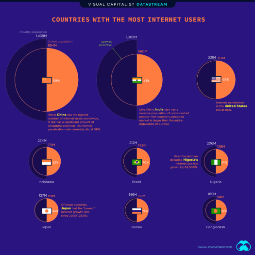 Which Countries Have the Most Internet Users?