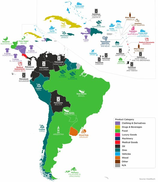 top export latin america