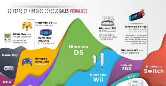 20 years selling Nintendo consoles