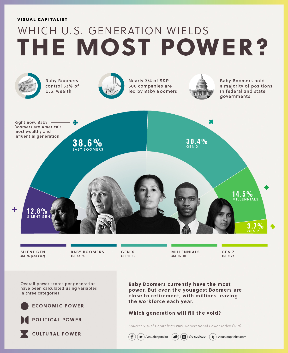 Which U.S. Generation has the Most Power and Influence?