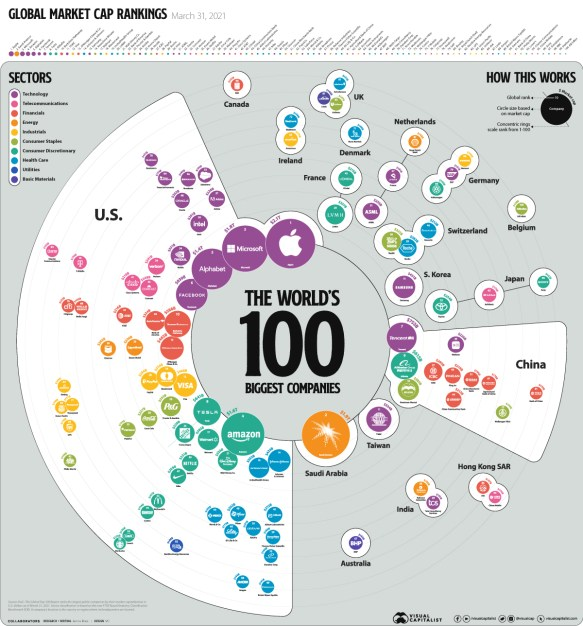 Biggest Companies in the World by Market Cap