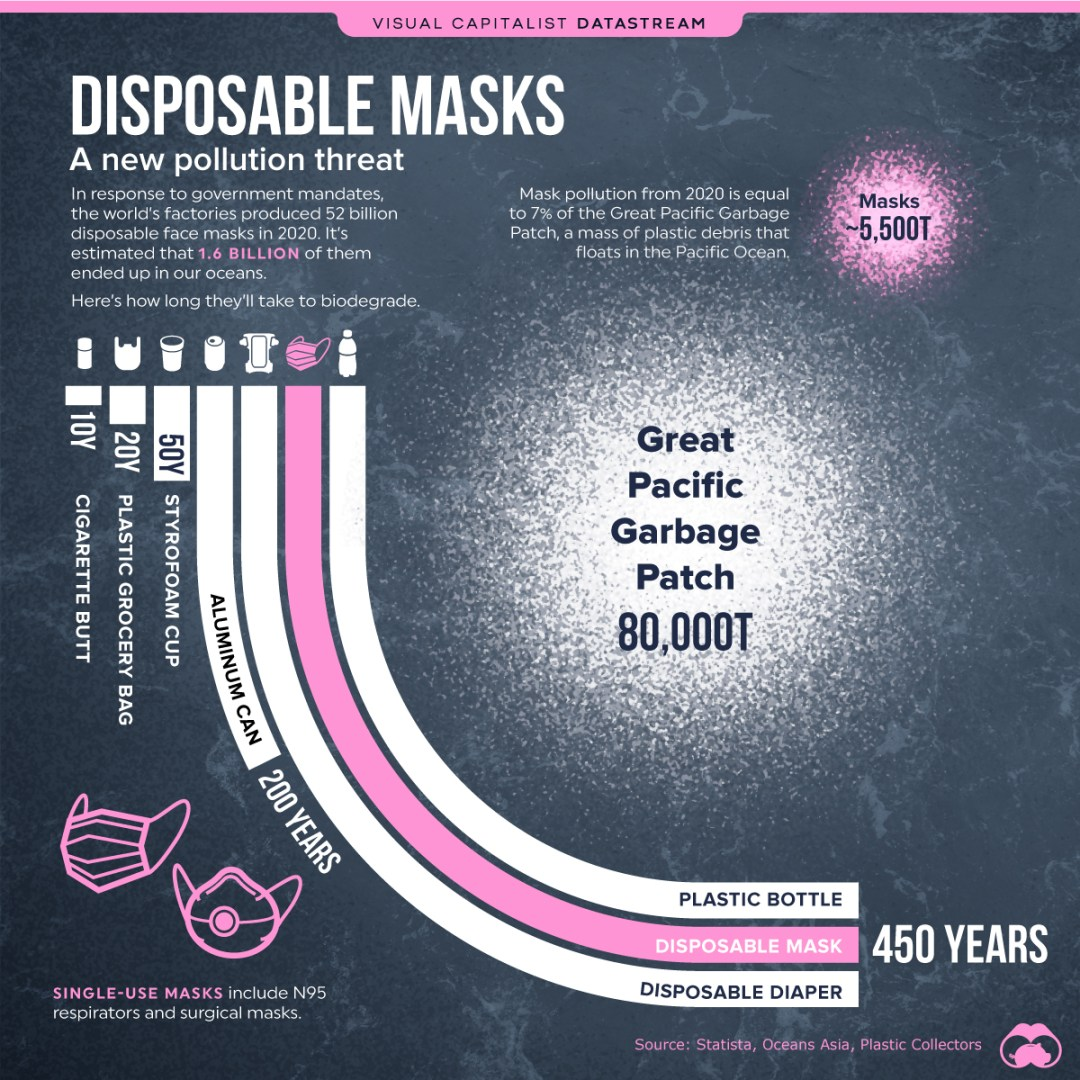Mascherine usa e getta inquinamento oceanico