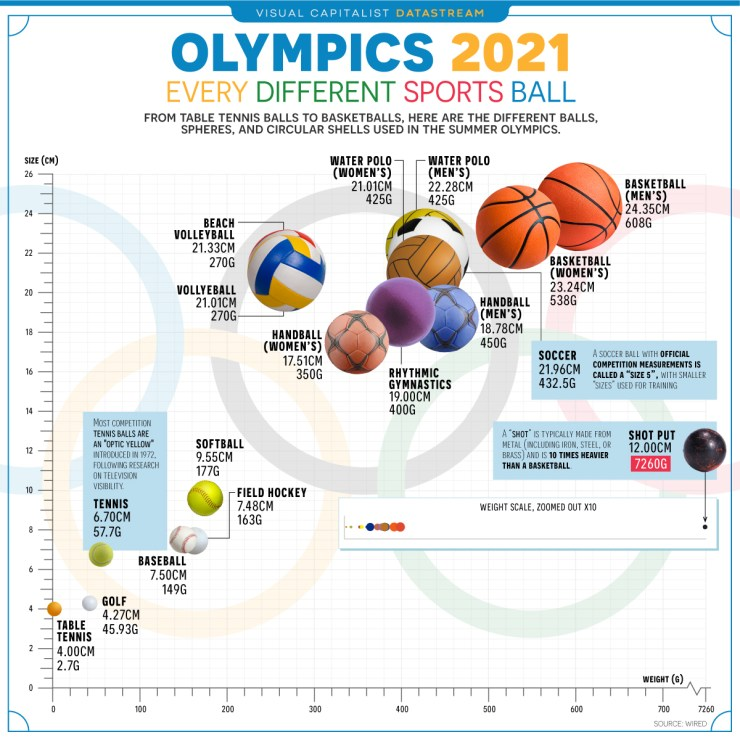 Olympics 2021 Comparing Every Sports Ball Main