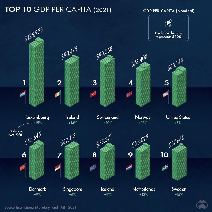 gdp per capita top 10 countries