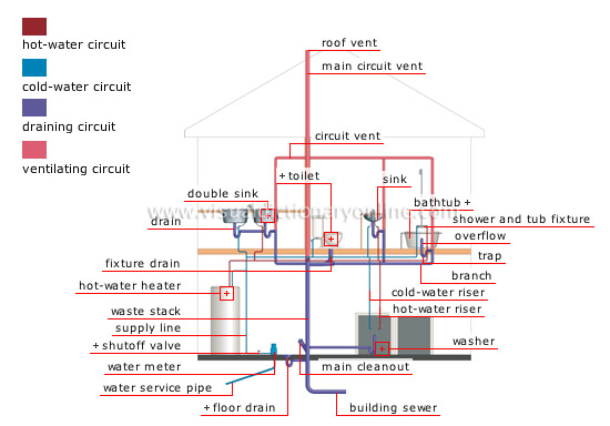 HOUSE PLUMBING PLUMBING SYSTEM Image Visual Dictionary Online