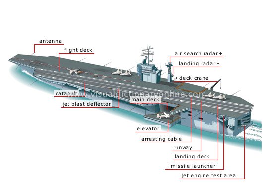 aircraft carrier flight deck diagram 1999 toyota tacoma parts society weapons image
