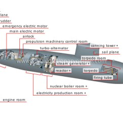 Parts Of A Submarine Diagram Three Way Lighting Circuit Society Weapons Nuclear 2