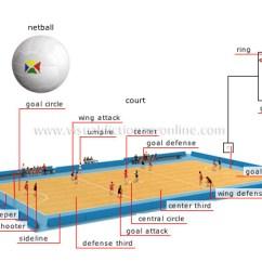 Netball Court Measurement Diagram 2004 Dodge Dakota Wiring And Ball Kidscare Store Sports Games Image Visual Dictionary Rh Visualdictionaryonline Com Dimensions