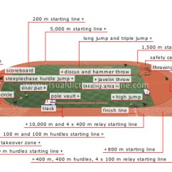 Track And Field Diagram 2000 Toyota 4runner Engine Sports Games Arena Image Visual