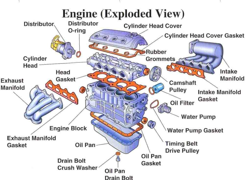 medium resolution of car engine block diagram