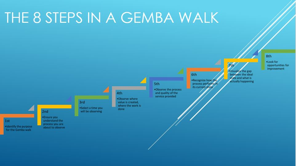 The 8 Steps to a Gemba Walk - Visual Management Group