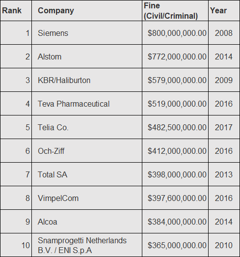 Top 10 FCPA Fines as of 2018