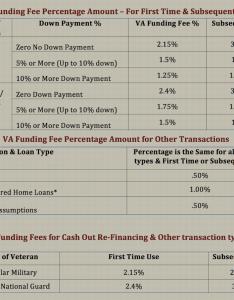 Va funding fee chart also avah faq   what is  rh visualscope