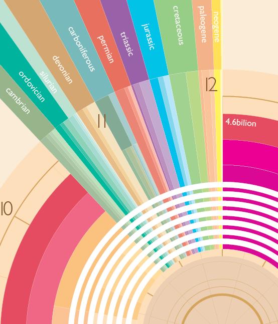 geologic timeline clock