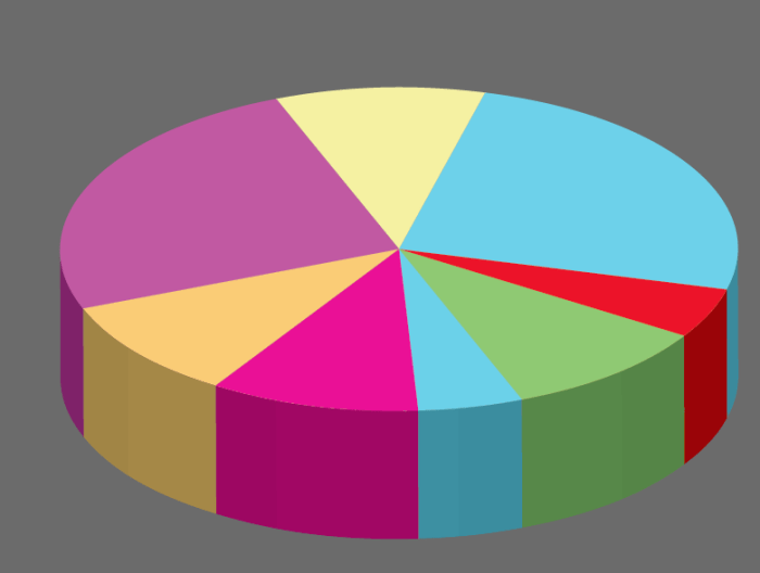 horrible 3d pie chart