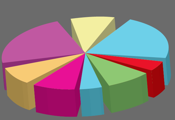 horrible exploded 3d pie chart