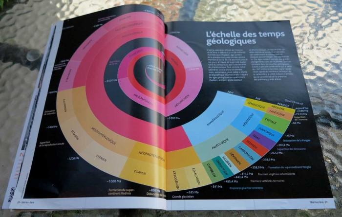 My geologic timeline in Science & Vie
