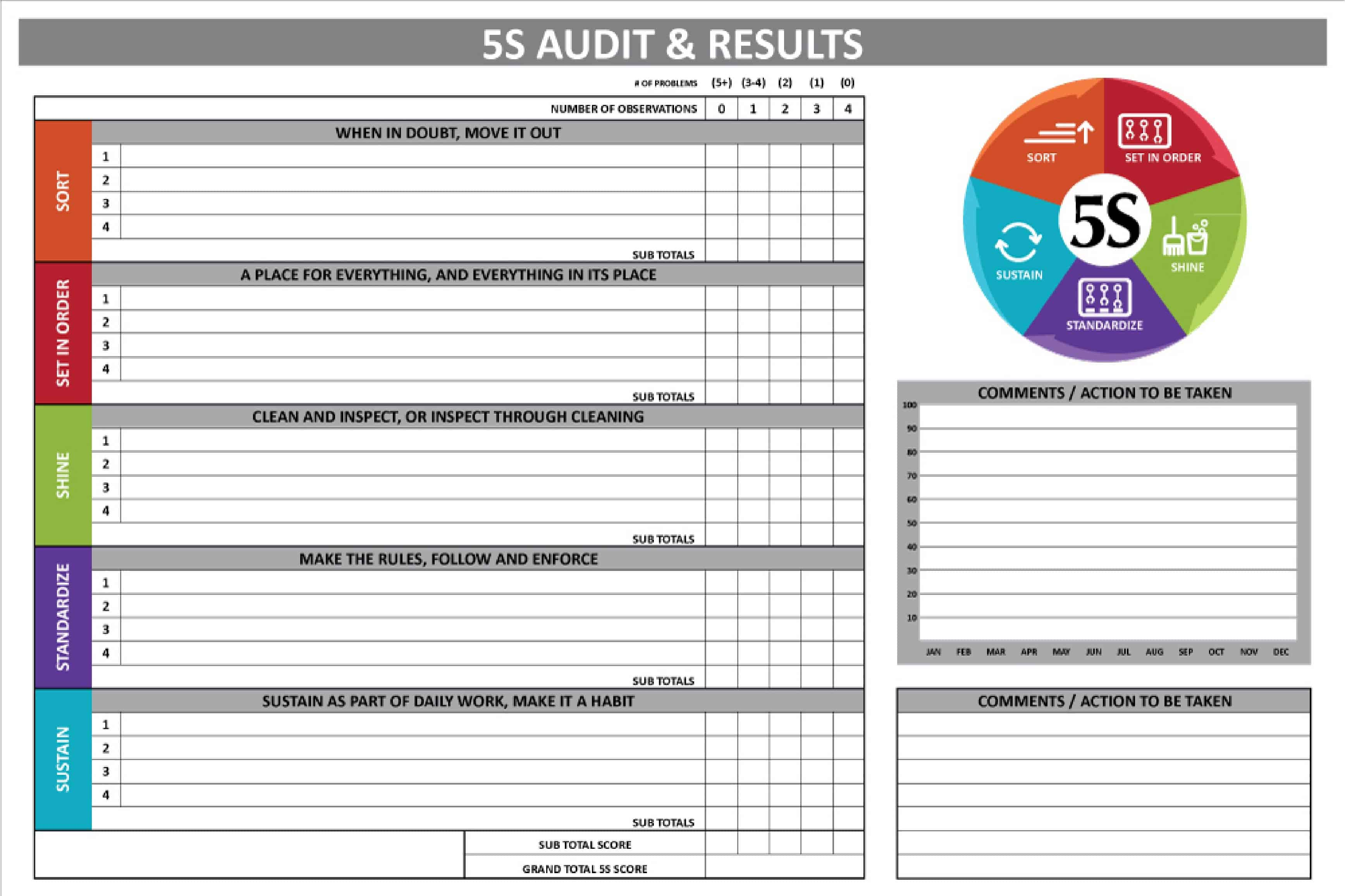 5s Audit Results Board 48 X 72