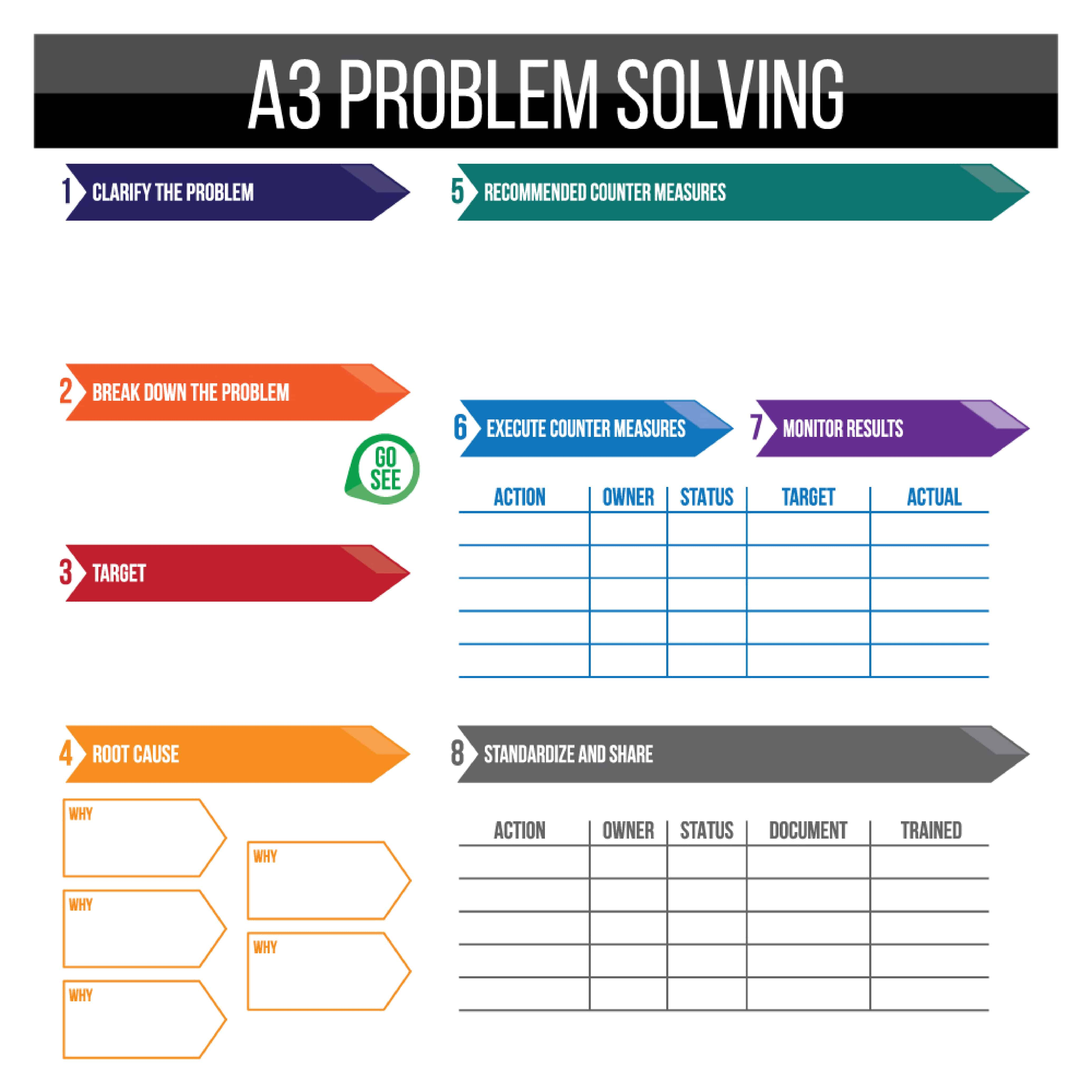 A3 Problem Solving Board 48 X 48