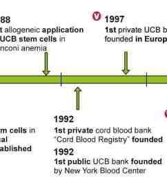 history of stem cells [ 1785 x 565 Pixel ]