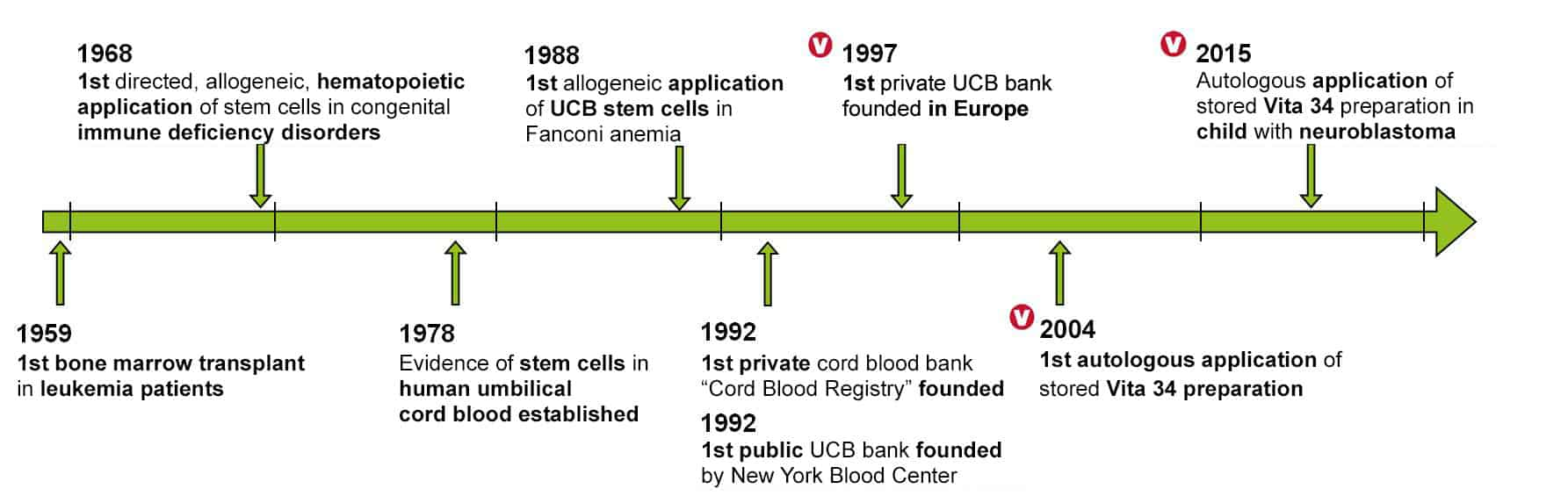 hight resolution of history of stem cells