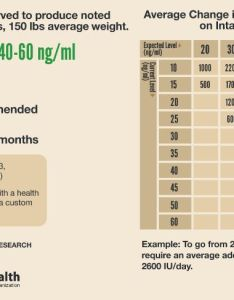 Vitamin  level intake chart also understanding its role recommended your needs rh vital formulas