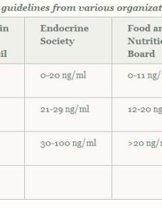 Vitamin  oh range guidelines also understanding its role recommended level your needs rh vital formulas
