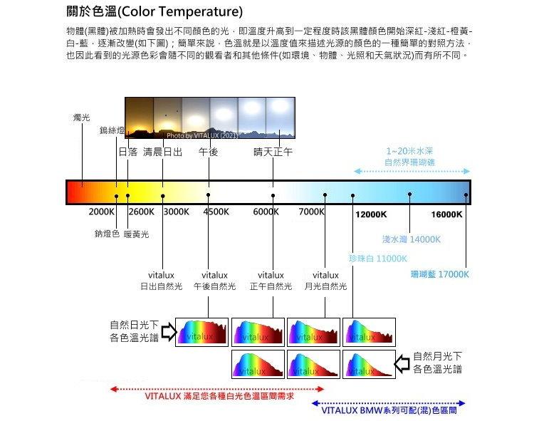 PChome Online 商店街 - VitaStar☆° LED照明 - 特殊色溫LED燈管(T8HO) -暖白光(2800~3200K)