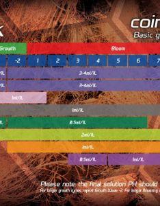 Vitalink coir max grow chart also rh