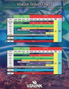 Advanced grow chart also vitalink rh