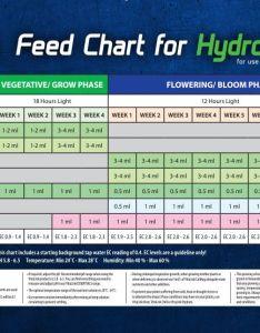 Vitalink hydro max grow chart also new rh
