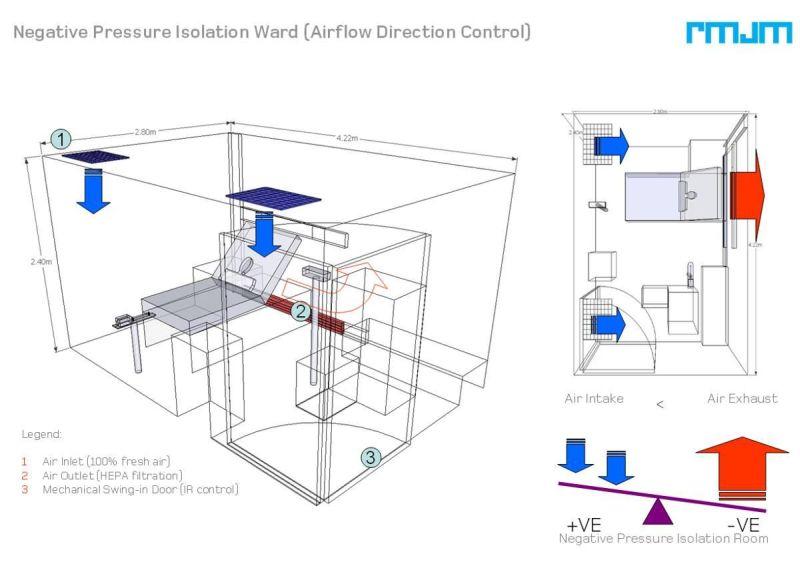 防治傳染病散播建築設計