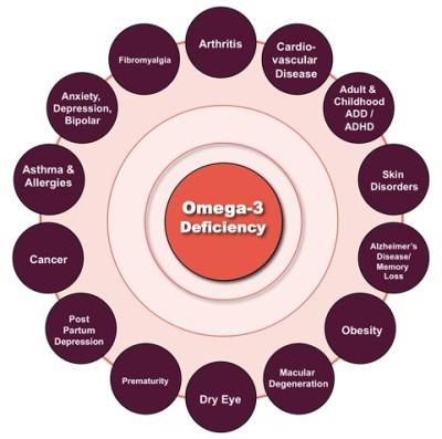 kesan kekurangan omega 3