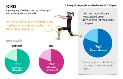 kolagen untuk sendi dan sakit lutut