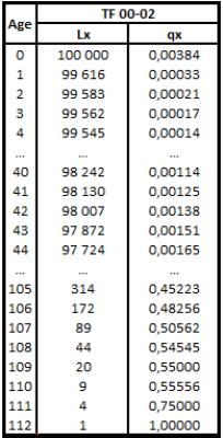 Table de mortalité TH00-02
