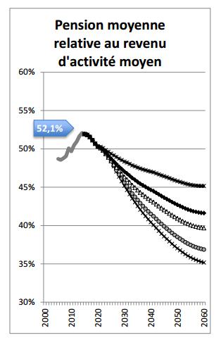 Projection des prestations de retraite du COR