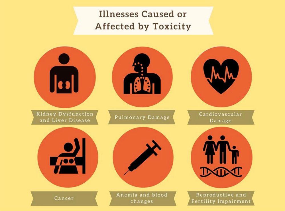 illness-caused-or-affected-by-toxicity