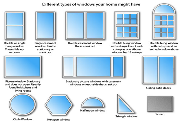 different shape of windows