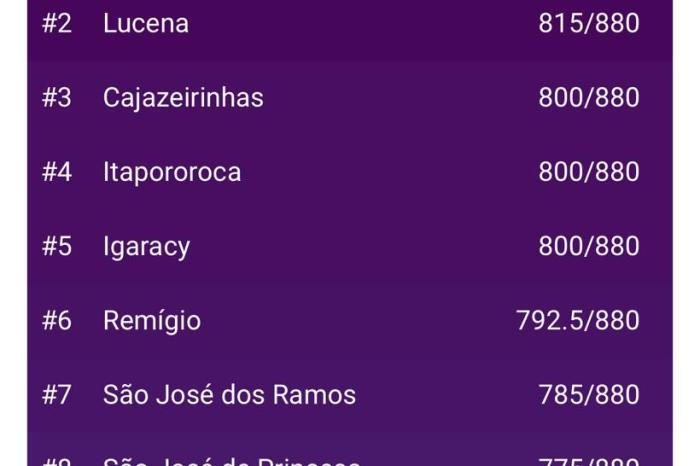 Monteiro está entre as 10 cidades da Paraíba com melhor índice de transparência