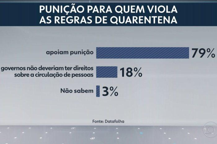 79% dos brasileiros defendem punição por violação de quarentena