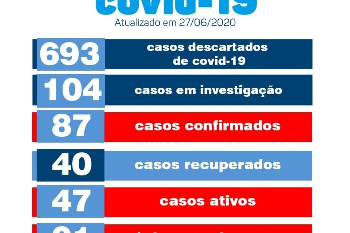 Monteiro confirma mais 3 novos casos e mais 2 pacientes recuperados de Covid