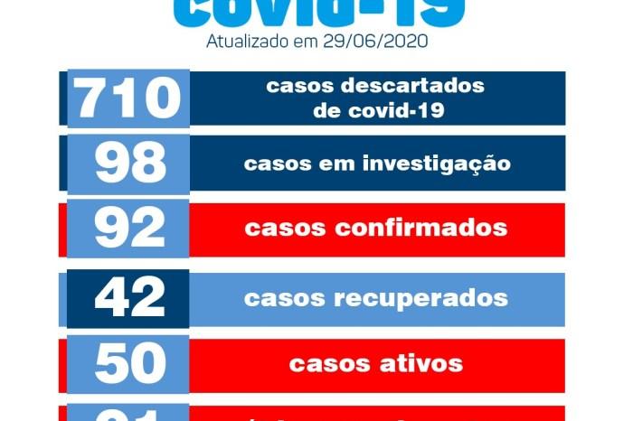 Monteiro registra mais três novos casos e mais dois pacientes recuperados de Covid