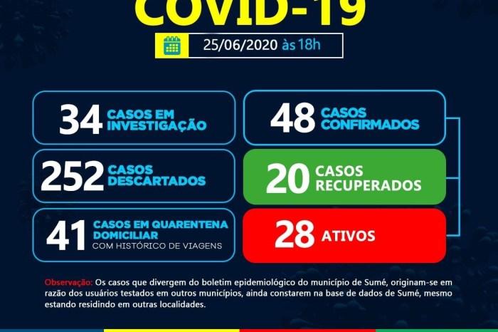 Sumé registra mais sete casos de Covid-19; número total chega a 48 casos