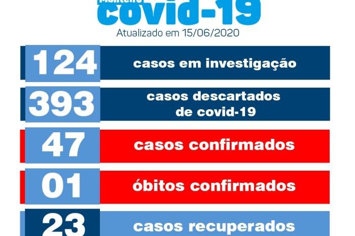 Secretaria de Saúde informa sobre quatro novos casos e o primeiro óbito por Covid