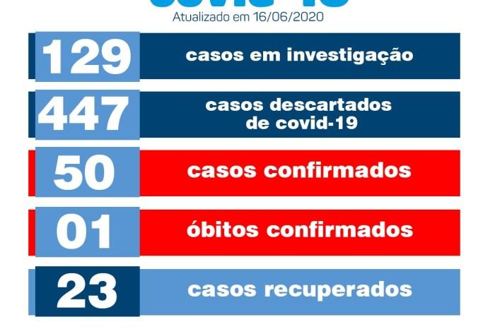 Secretaria Municipal de Saúde de Monteiro confirma três novos casos de Covid-19