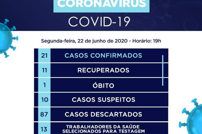 Município do Congo registra três novos casos confirmados de coronavírus