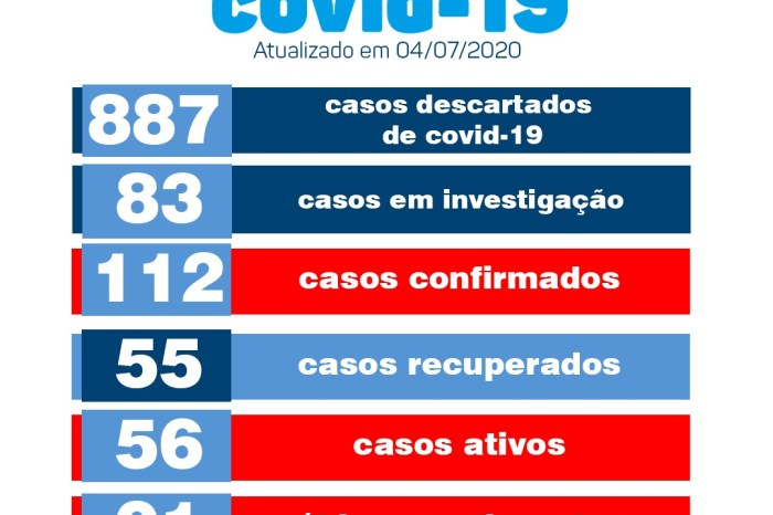 Confirmados mais três casos de Covid-19 pela Secretaria de Saúde de Monteiro